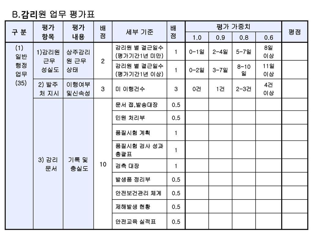 B.감리원 업무 평가표 구 분 평가 항목 내용 배점 세부 기준 평가 가중치 평점 1.0 0.9 0.8 0.6 (1) 일반 행정