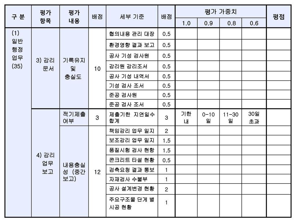 평가 가중치 평점 구 분 평가 항목 내용 배점 세부 기준 1.0 0.9 0.8 0.6 (1) 일반 행정 업무 (35)