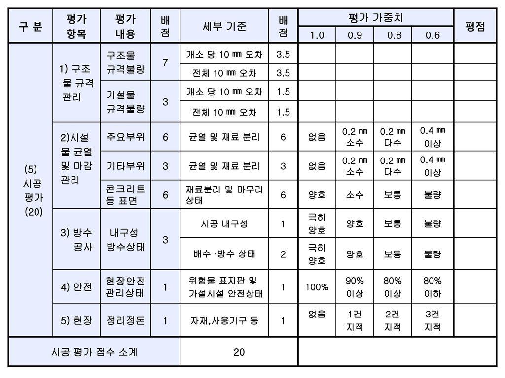 구 분 평가 항목 내용 배점 세부 기준 평가 가중치 평점