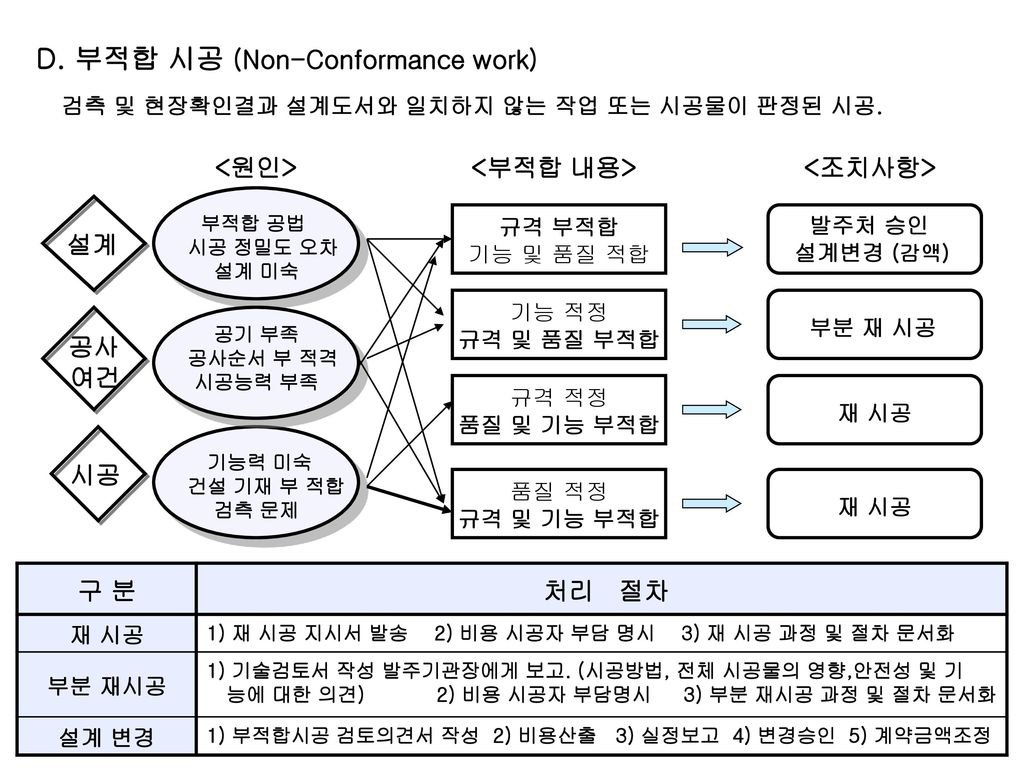 D. 부적합 시공 (Non-Conformance work)