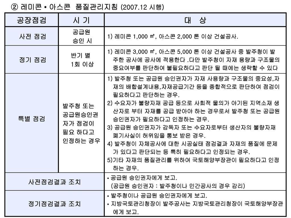 공장점검 시 기 대 상 ② 레미콘 • 아스콘 품질관리지침 (2007.12 시행) 사전 점검 정기 점검 특별 점검