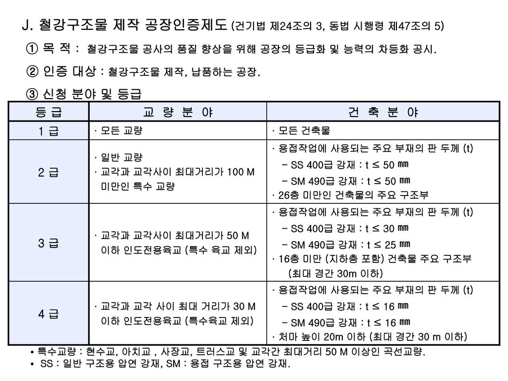 J. 철강구조물 제작 공장인증제도 (건기법 제24조의 3, 동법 시행령 제47조의 5)