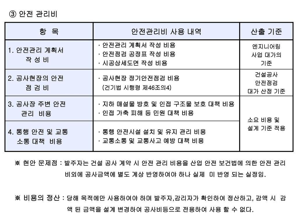 항 목 안전관리비 사용 내역 산출 기준 ③ 안전 관리비