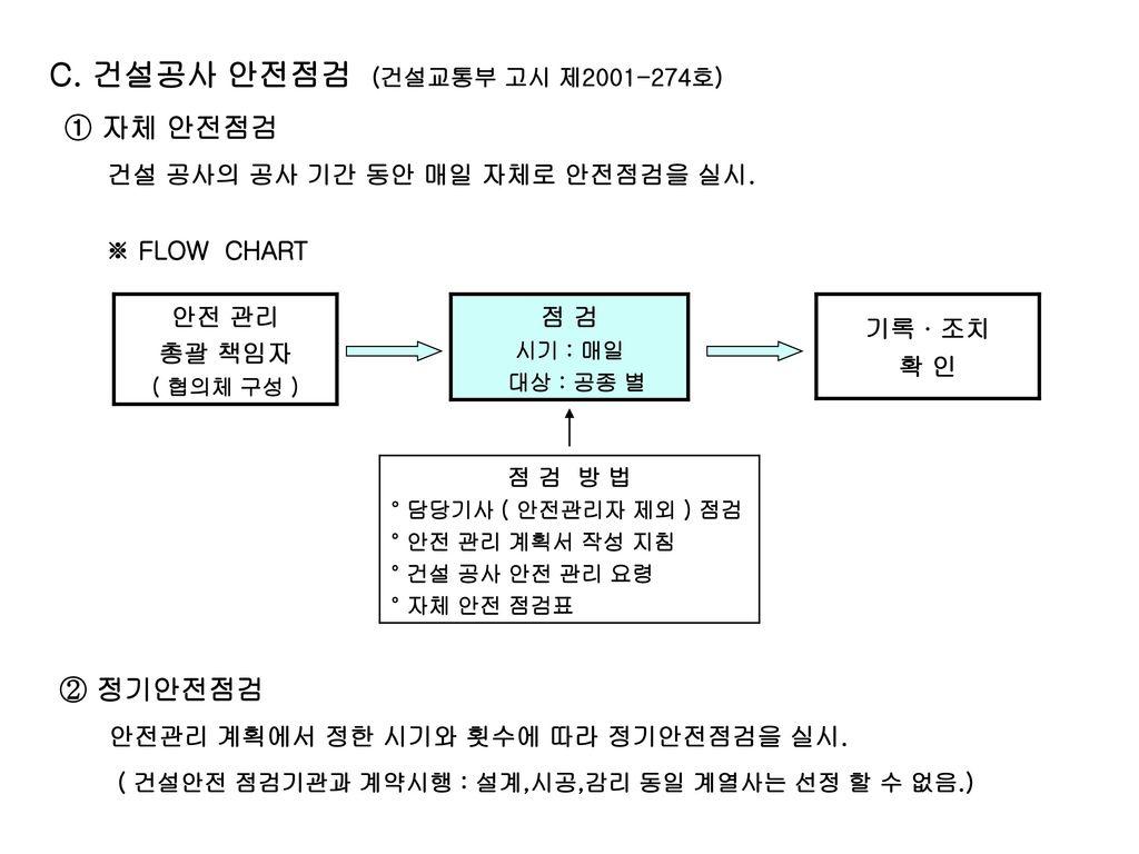 C. 건설공사 안전점검 (건설교통부 고시 제2001-274호)