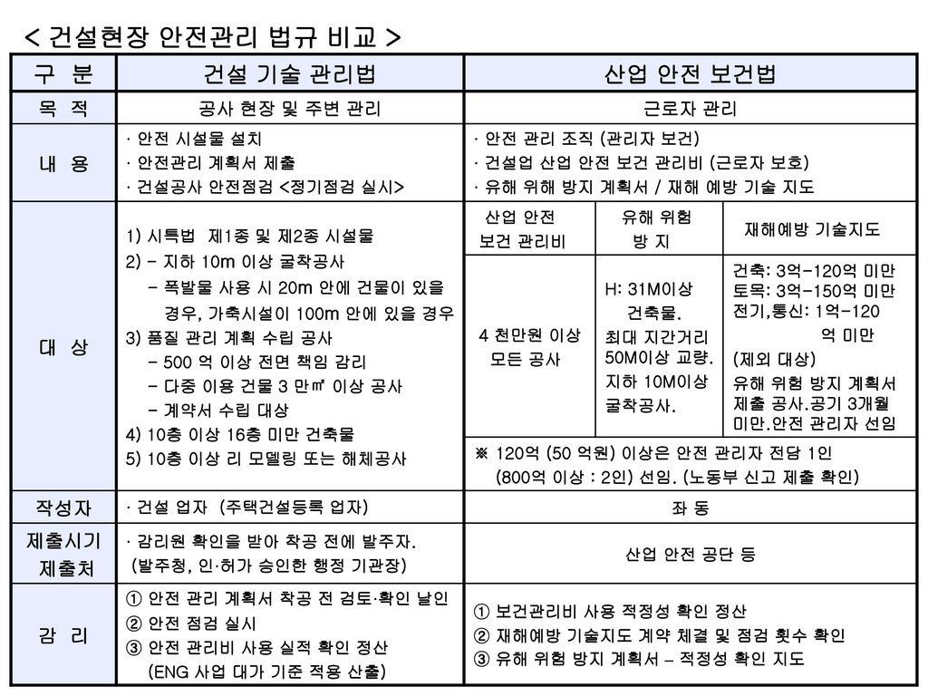 < 건설현장 안전관리 법규 비교 >
