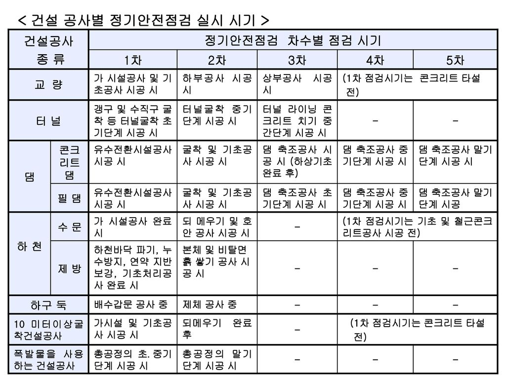< 건설 공사별 정기안전점검 실시 시기 >