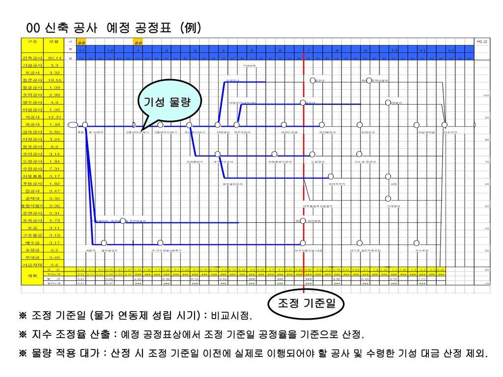 00 신축 공사 예정 공정표 (例) 기성 물량 조정 기준일 ※ 조정 기준일 (물가 연동제 성립 시기) : 비교시점.