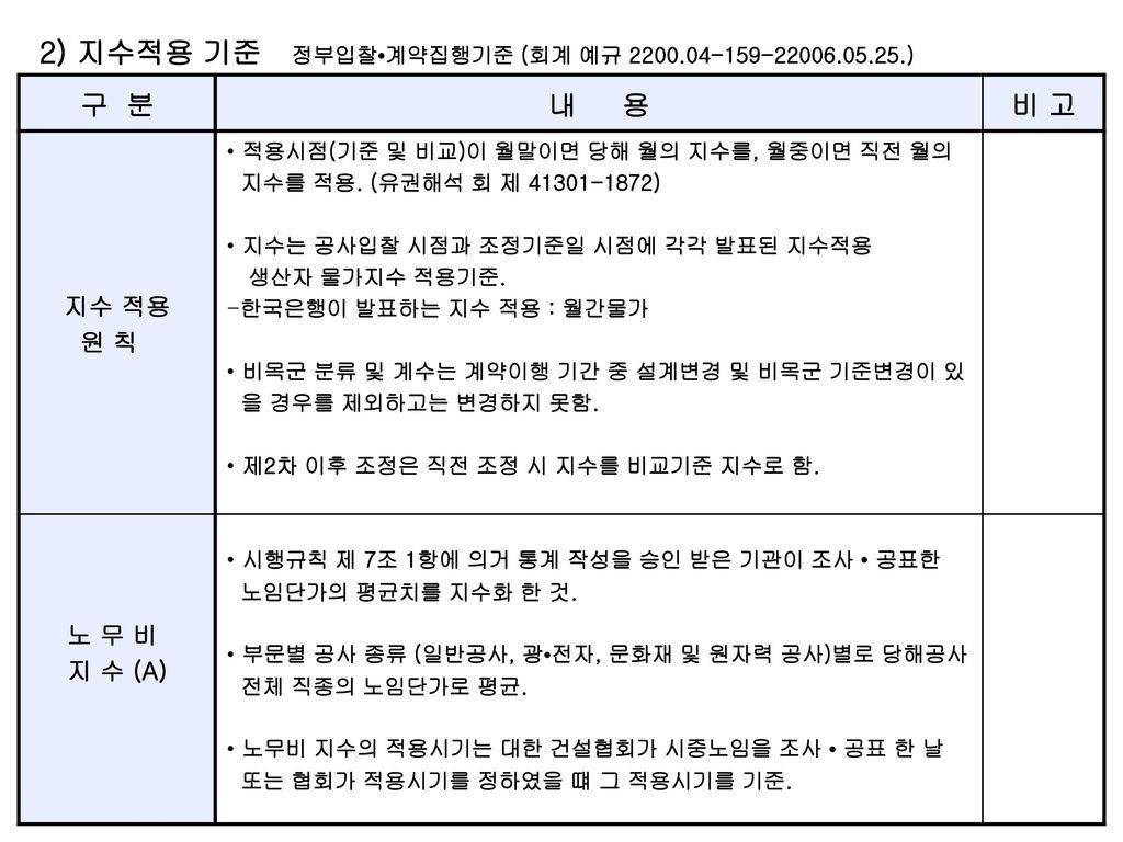 2) 지수적용 기준 정부입찰•계약집행기준 (회계 예규 2200.04-159-22006.05.25.)