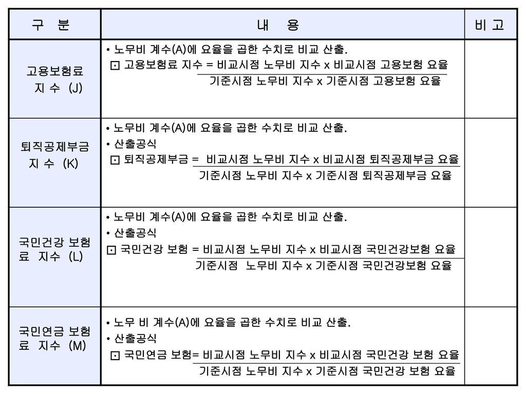 구 분 내 용 비 고 고용보험료 지 수 (J) 퇴직공제부금 지 수 (K) 국민건강 보험료 지수 (L)