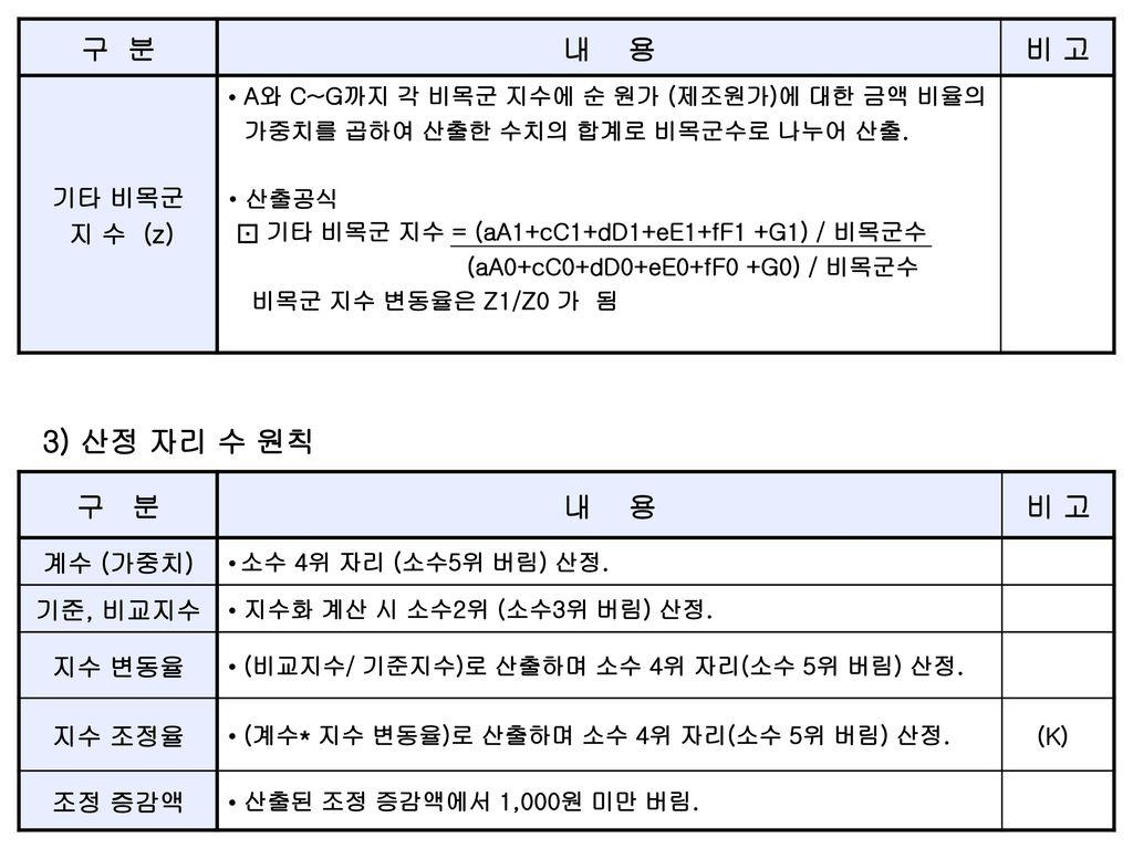 3) 산정 자리 수 원칙 구 분 내 용 비 고 구 분 내 용 비 고 기타 비목군 지 수 (z) 계수 (가중치) 기준, 비교지수