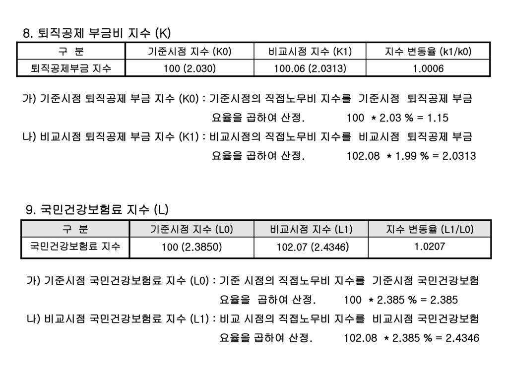 8. 퇴직공제 부금비 지수 (K) 9. 국민건강보험료 지수 (L)