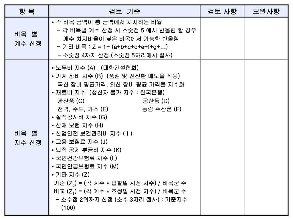 항 목 검토 기준 검토 사항 보완사항 비목 별 계수 산정 지수 산정 • 노무비 지수 (A) (대한건설협회)