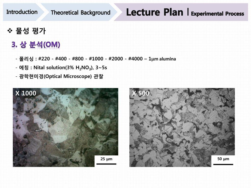 Lecture Plan l Experimental Process