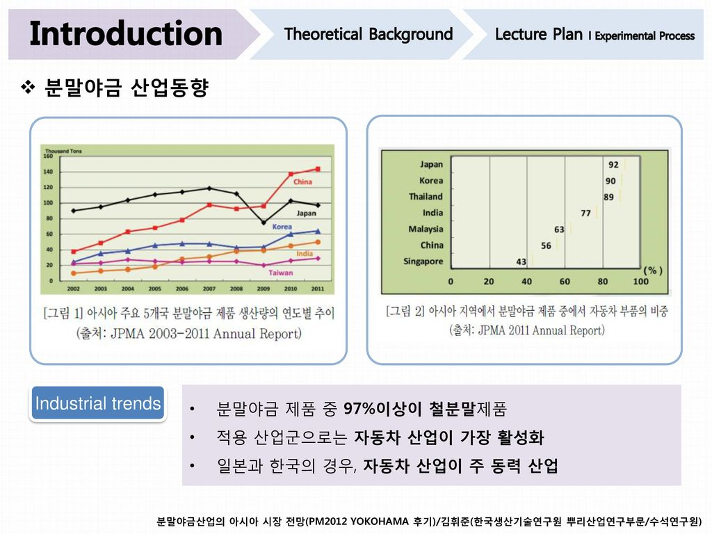 Introduction 분말야금 산업동향 Industrial trends Theoretical Background