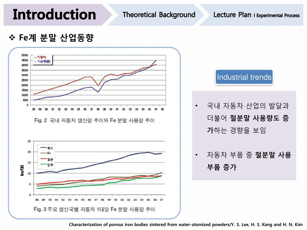 Introduction Fe계 분말 산업동향 Industrial trends Theoretical Background