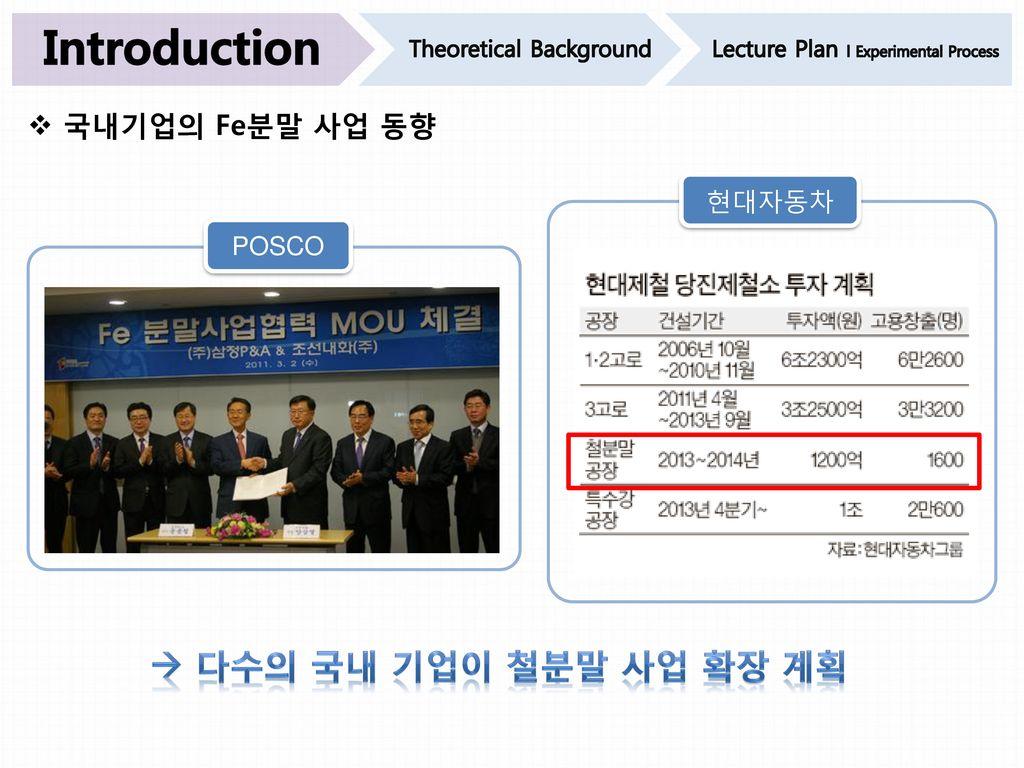 Introduction  다수의 국내 기업이 철분말 사업 확장 계획 국내기업의 Fe분말 사업 동향 현대자동차 POSCO