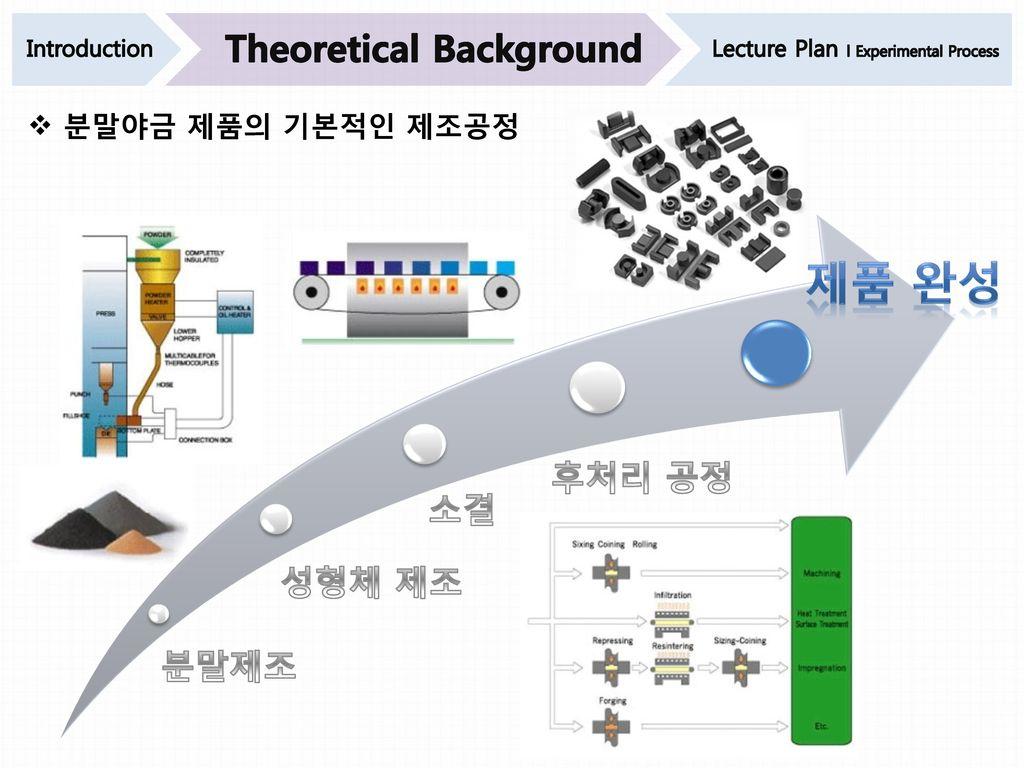 제품 완성 Theoretical Background 후처리 공정 소결 성형체 제조 분말제조 분말야금 제품의 기본적인 제조공정