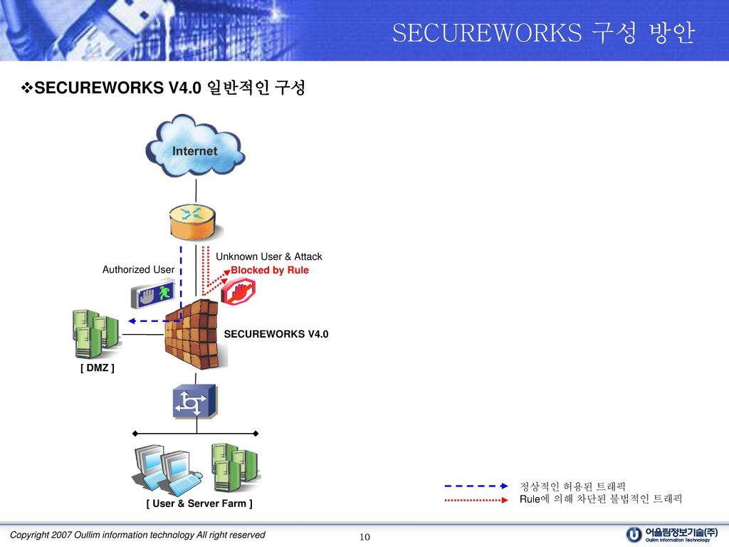 SECUREWORKS 구성 방안 SECUREWORKS V4.0 일반적인 구성 Unknown User & Attack