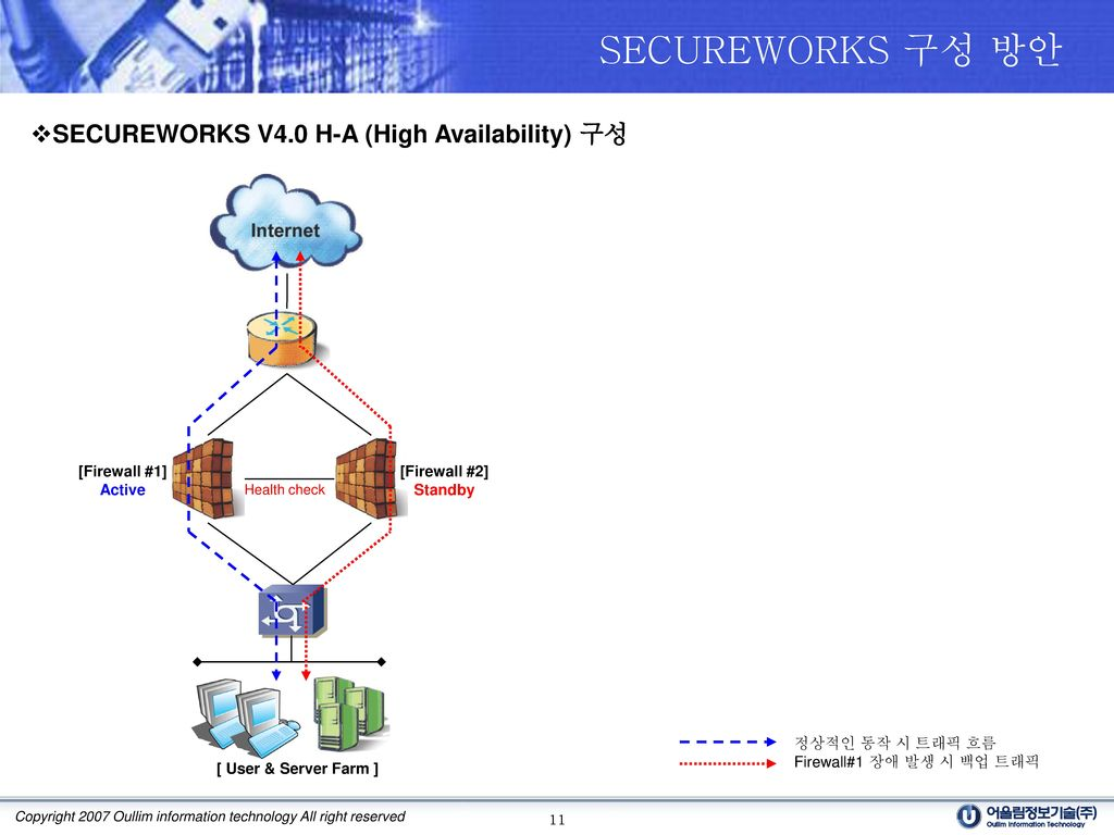 SECUREWORKS 구성 방안 SECUREWORKS V4.0 H-A (High Availability) 구성