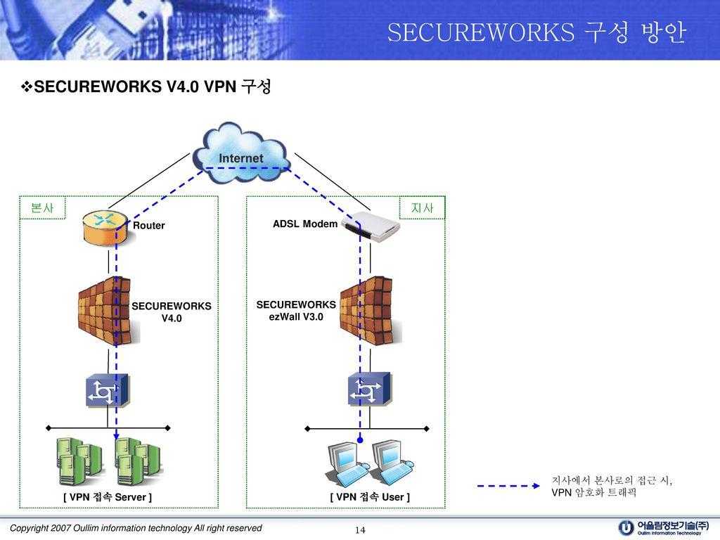 SECUREWORKS 구성 방안 SECUREWORKS V4.0 VPN 구성 본사 지사 Router ADSL Modem