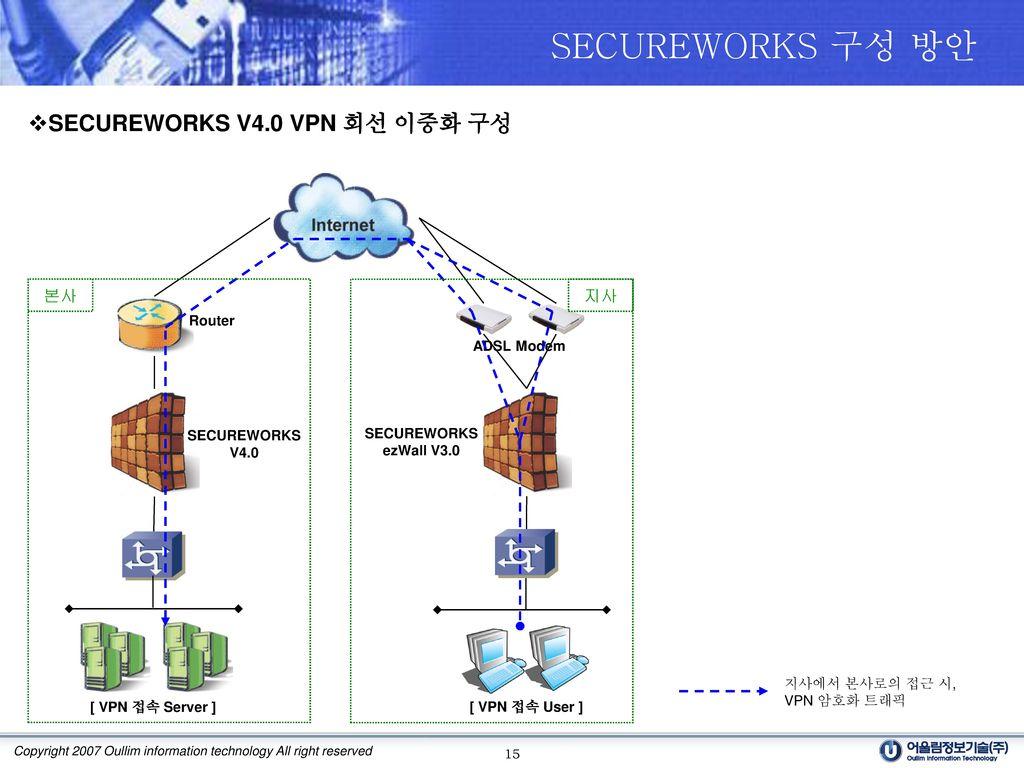 SECUREWORKS 구성 방안 SECUREWORKS V4.0 VPN 회선 이중화 구성 본사 지사 Router