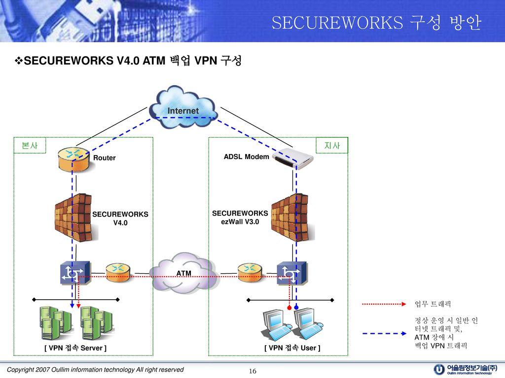 SECUREWORKS 구성 방안 SECUREWORKS V4.0 ATM 백업 VPN 구성 본사 지사 Router