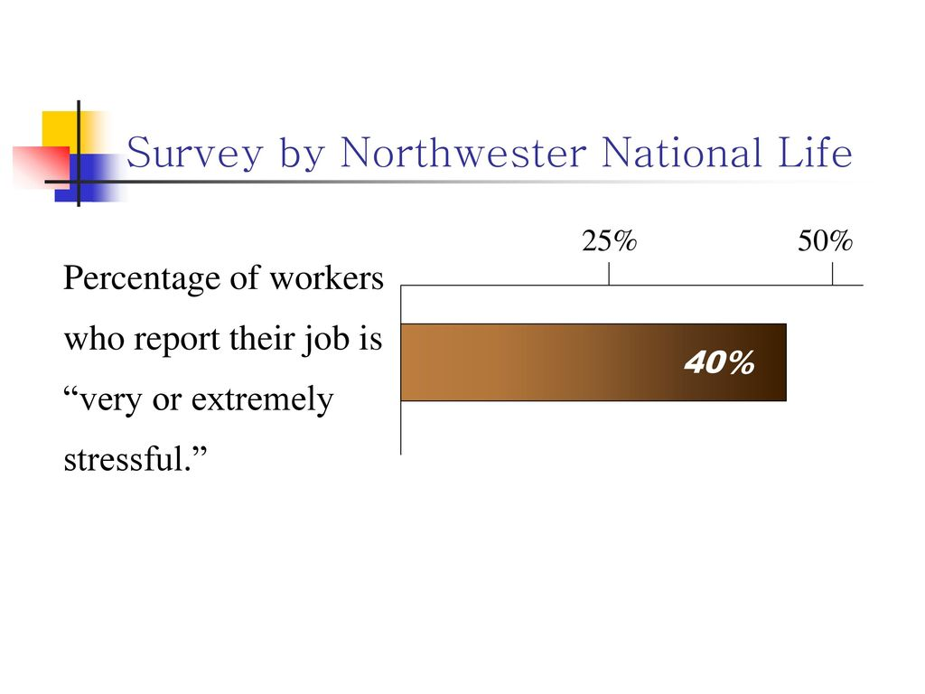 Survey by Northwester National Life