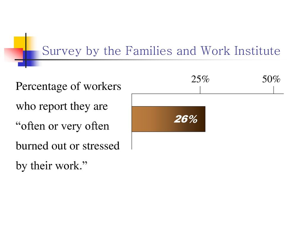 Survey by the Families and Work Institute
