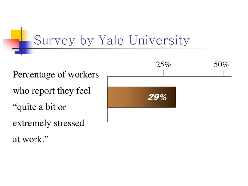 Survey by Yale University