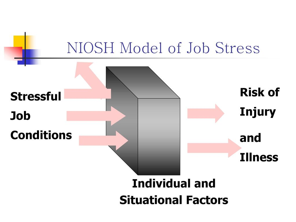 NIOSH Model of Job Stress