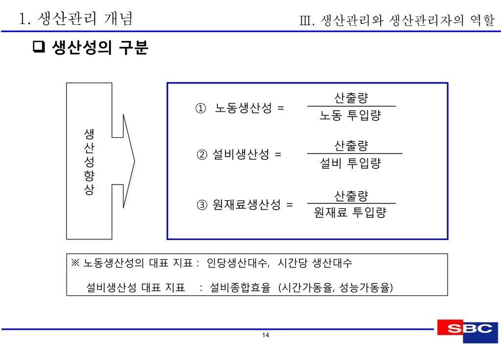 2. 생산 관리자의 역할  생산 관리자의 위치 Ⅲ. 생산관리와 생산관리자의 역할 공장장 중간관리자 생산관리자 Q C D M