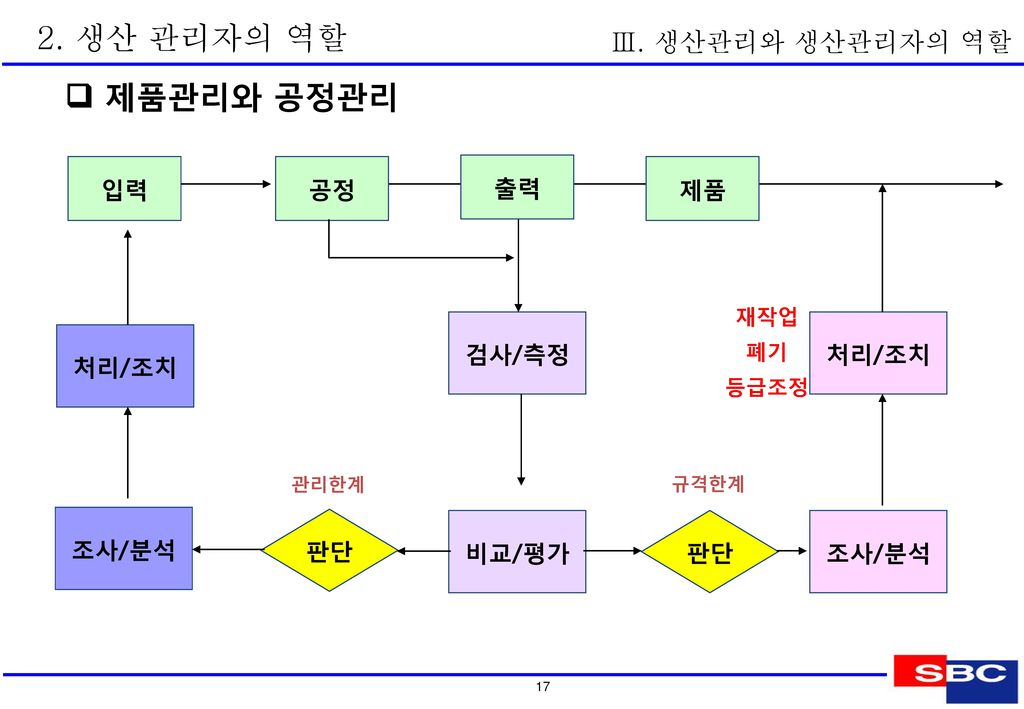 2. 생산 관리자의 역할  생산관리자의 6대 관리지표 P Q C D S M Ⅲ. 생산관리와 생산관리자의 역할 생산지표 관리