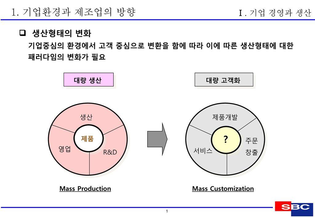 1. 기업환경과 제조업의 방향 Ⅰ. 기업 경영과 생산  시장구조의 변화 JUST IN TIME 공급곡선