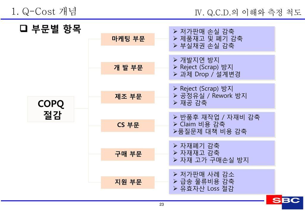 2. COPQ 개념 및 관리지표 COPQ 정의 시그마 수준과 COPQ 규모 Ⅳ. Q.C.D.의 이해와 측정 척도