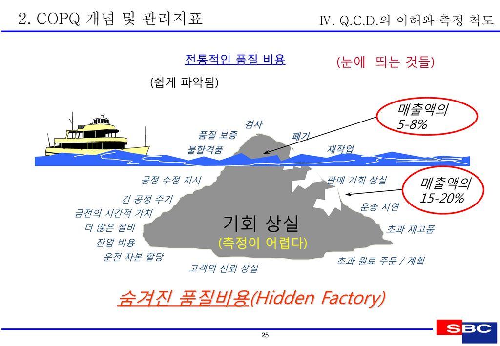 1. 생산성 지표관리  일반적인 생산성 지표 Ⅴ. 생산성 지표관리 체계 및 향상기법 PQCDMS-UP의 Balance 경영