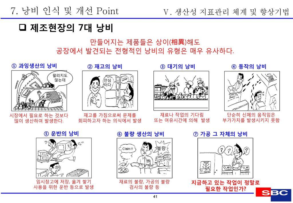7. 낭비 인식 및 개선 Point  3現의 원칙 Ⅴ. 생산성 지표관리 체계 및 향상기법 1現 : 현장에 가서