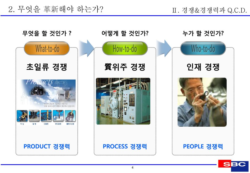 기업에의 변화 요구! 2. 무엇을 革新해야 하는가 Ⅱ. 경쟁&경쟁력과 Q.C.D. 이 윤 재료비 노무비 경 비
