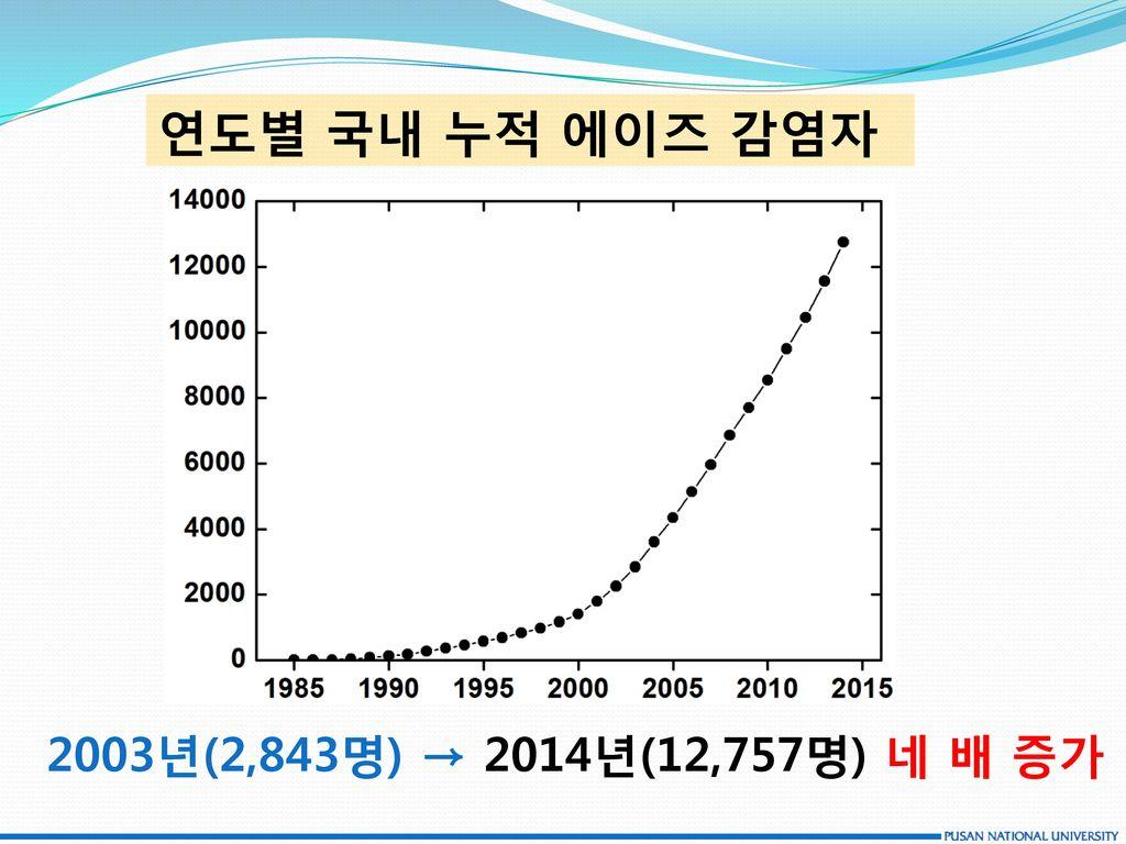 연도별 국내 누적 에이즈 감염자 2003년(2,843명) → 2014년(12,757명) 네 배 증가
