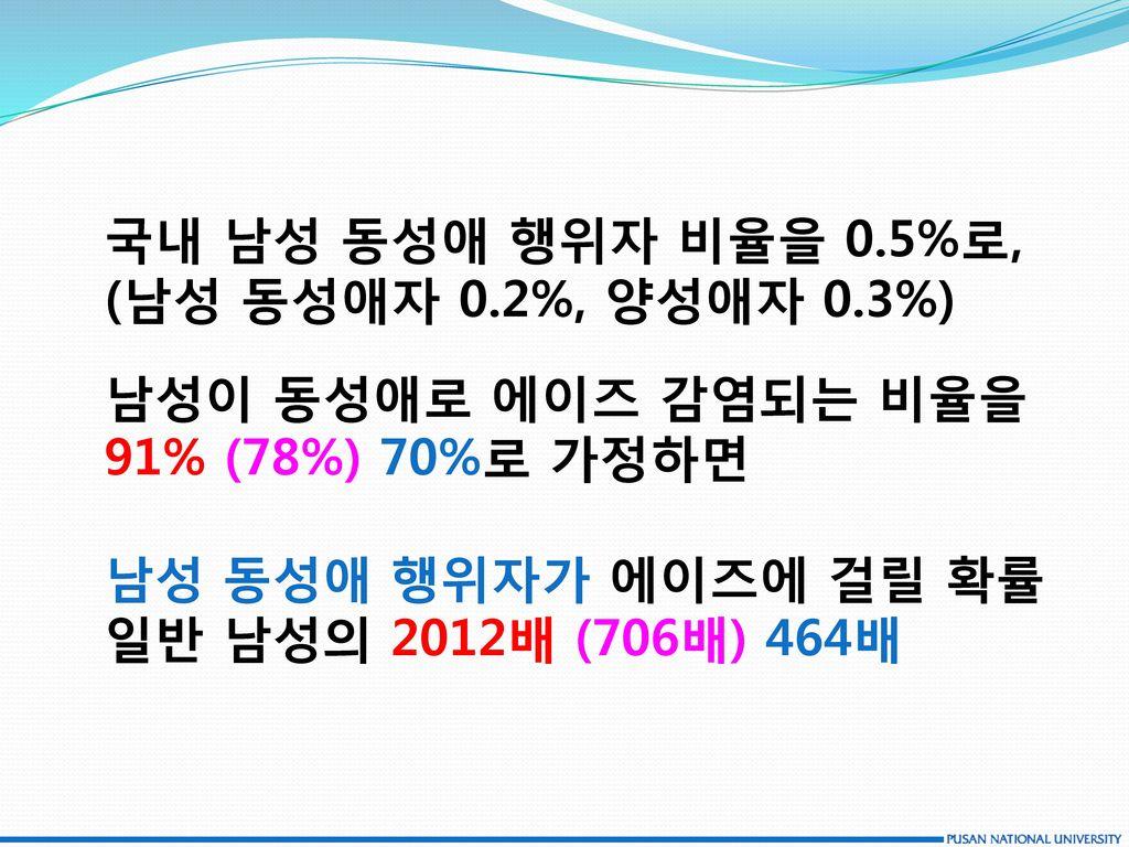 국내 남성 동성애 행위자 비율을 0.5%로, (남성 동성애자 0.2%, 양성애자 0.3%) 남성이 동성애로 에이즈 감염되는 비율을. 91% (78%) 70%로 가정하면. 남성 동성애 행위자가 에이즈에 걸릴 확률.