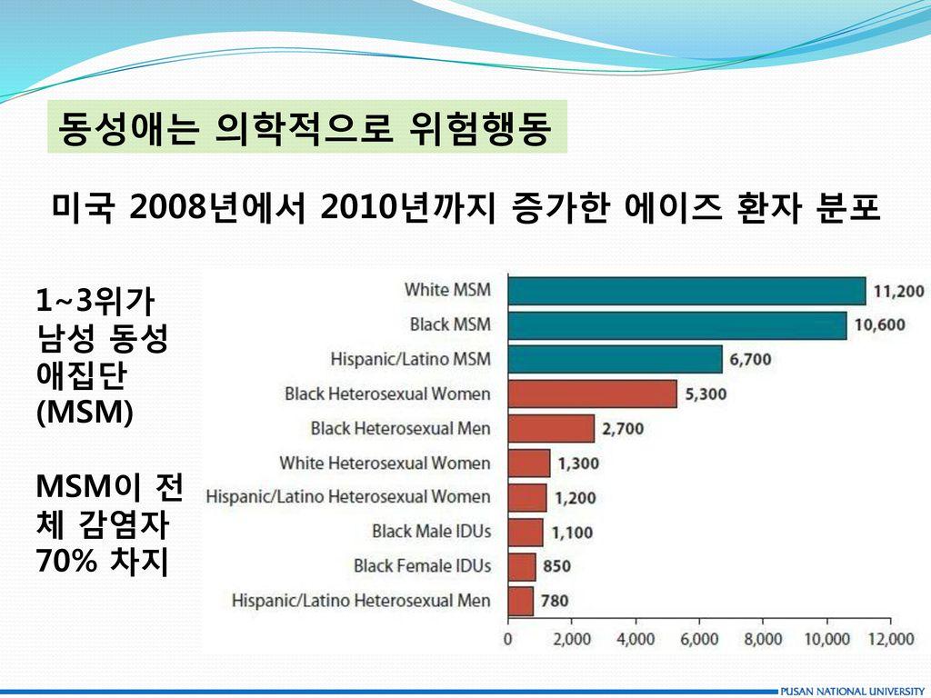 동성애는 의학적으로 위험행동 미국 2008년에서 2010년까지 증가한 에이즈 환자 분포 1~3위가 남성 동성애집단(MSM)