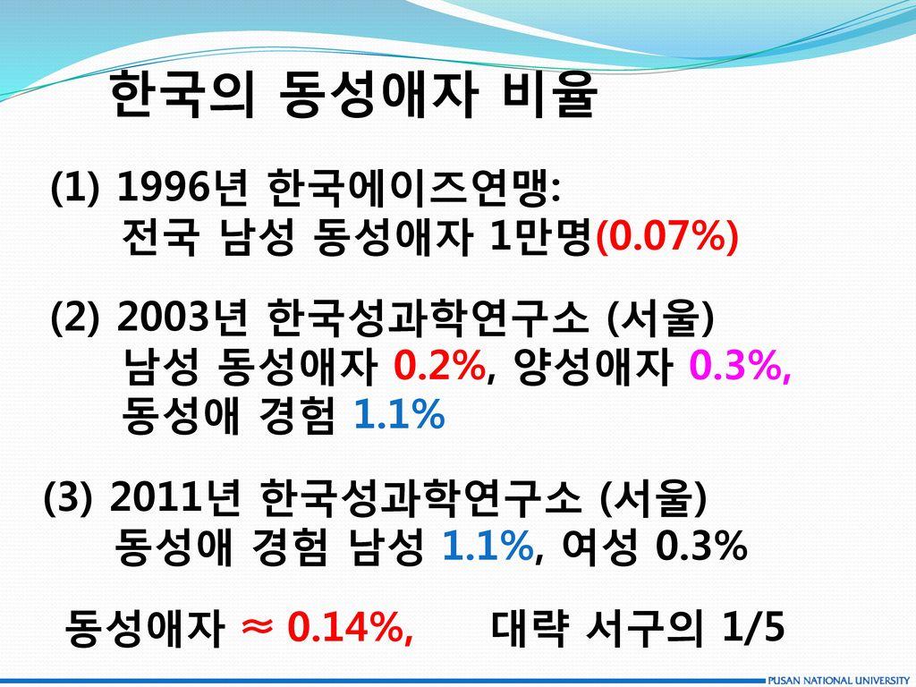 한국의 동성애자 비율 (1) 1996년 한국에이즈연맹: 전국 남성 동성애자 1만명(0.07%)