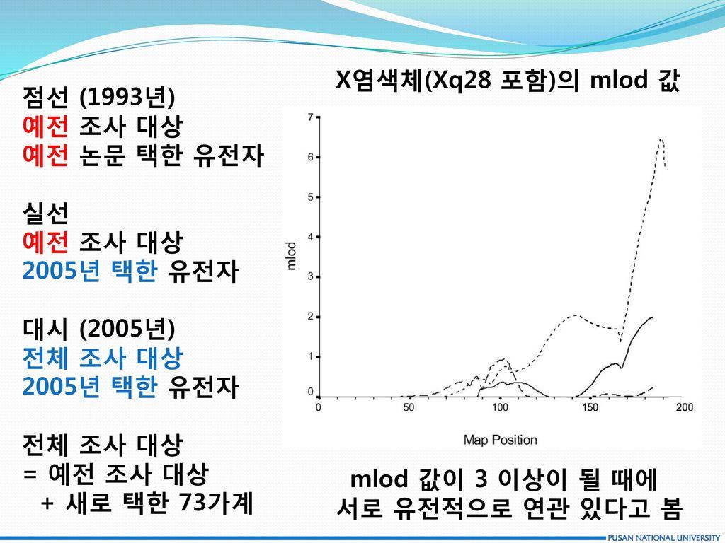 X염색체(Xq28 포함)의 mlod 값 점선 (1993년) 예전 조사 대상 예전 논문 택한 유전자 실선 2005년 택한 유전자