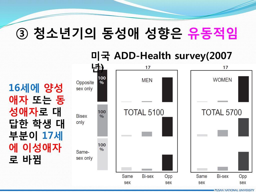 ③ 청소년기의 동성애 성향은 유동적임 미국 ADD-Health survey(2007년)