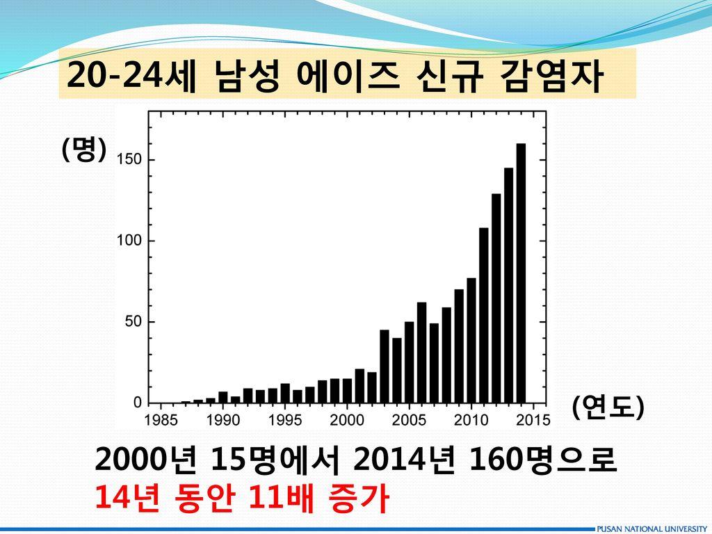20-24세 남성 에이즈 신규 감염자 (명) (연도) 2000년 15명에서 2014년 160명으로 14년 동안 11배 증가