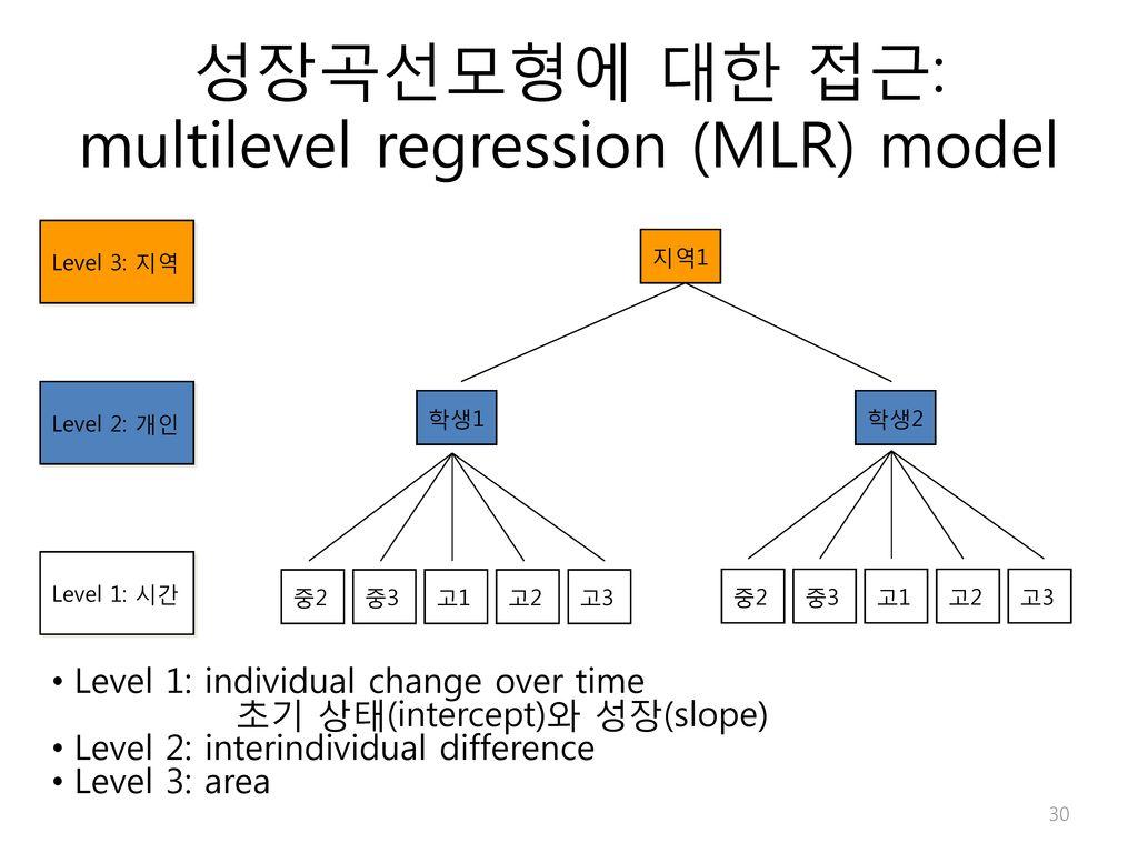 성장곡선모형에 대한 접근: multilevel regression (MLR) model