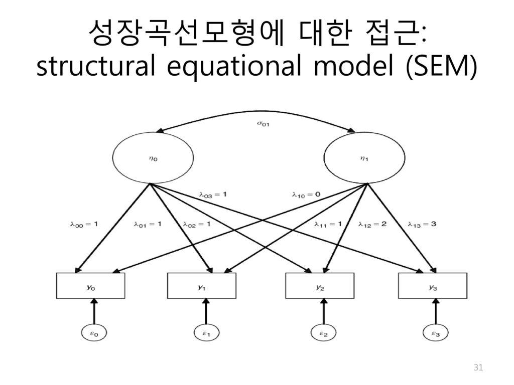 성장곡선모형에 대한 접근: structural equational model (SEM)