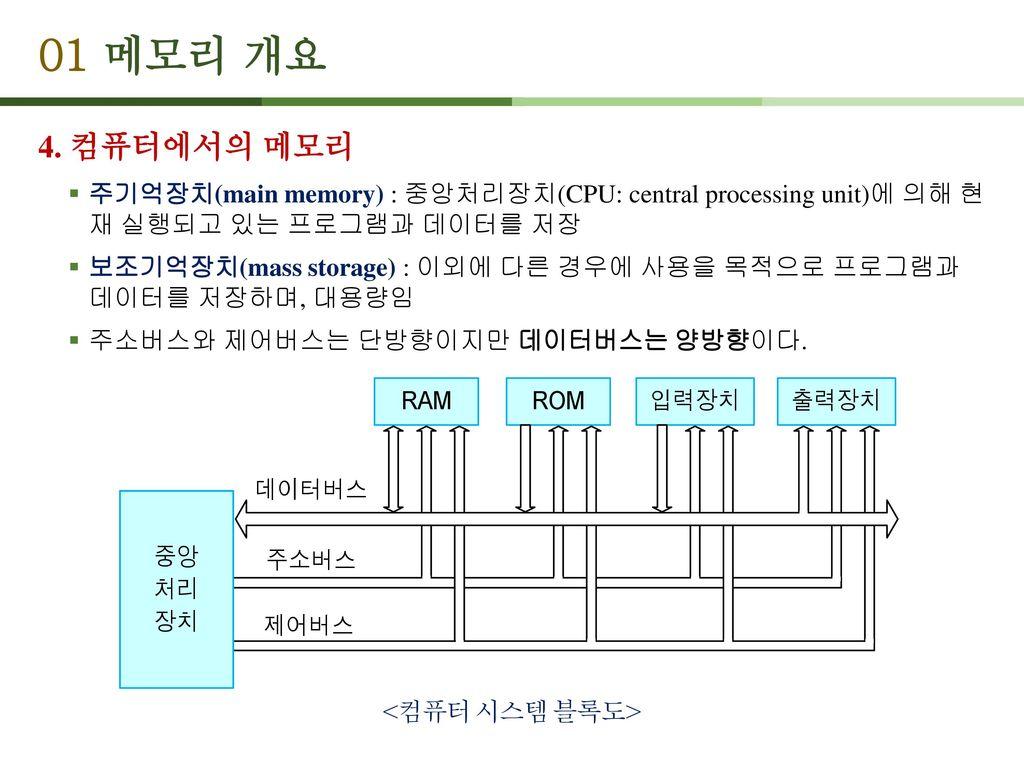 01 메모리 개요 4. 컴퓨터에서의 메모리. 주기억장치(main memory) : 중앙처리장치(CPU: central processing unit)에 의해 현 재 실행되고 있는 프로그램과 데이터를 저장.