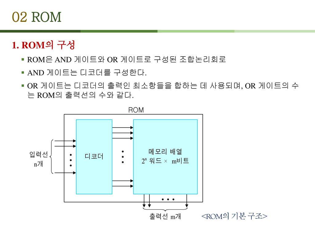 02 ROM 1. ROM의 구성 ROM은 AND 게이트와 OR 게이트로 구성된 조합논리회로 AND 게이트는 디코더를 구성한다.