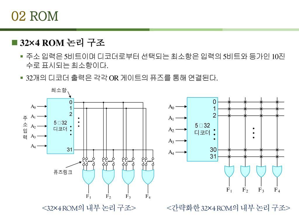 <간략화한 32×4 ROM의 내부 논리 구조>