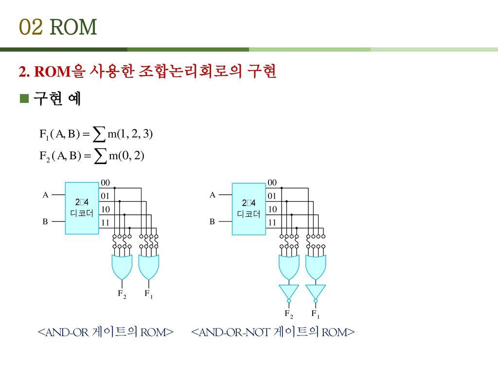 02 ROM 2. ROM을 사용한 조합논리회로의 구현 구현 예 <AND-OR 게이트의 ROM>